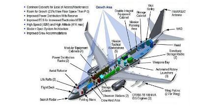 Bagian-bagian pesawat P-8 Poseidon. (militaryparitet.com).