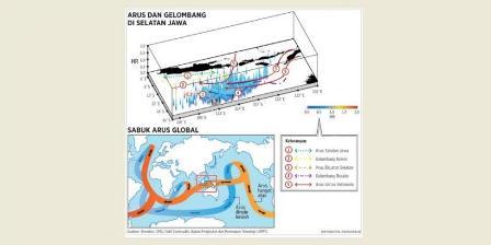 Infografis: Mengenali Arus Pembawa Ikan. (Kompas).