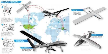 Ilustrasi pesawat nirawak. (Kompas).