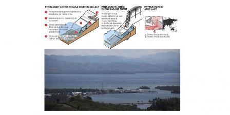 Potensi energi laut dan proses pembangkitannya.(Foto: Lucky Pransiska Infografis: Wawan).