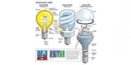 Perbedaan Lampu pijar, lampu pendar, dan lampu LED. (Electronics, HowStuffWorks, Livescience, Statepower. Infografik: Gunawan).