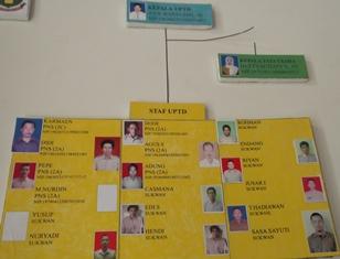 Struktur Organisasi UPTD Bina Marga Tarogong.