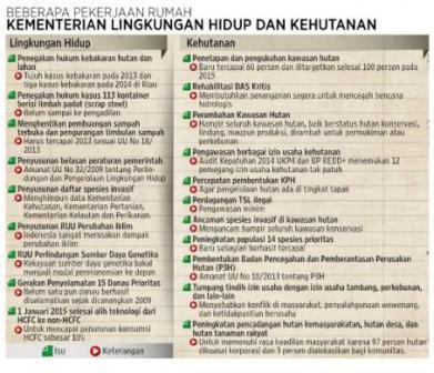 Daftar pekerjaan rumah Kementerian Lingkungan Hidup dan Kehutanan. Sumber: Pemberitaan Kompas dan Data Komisi Pemberantasan Korupsi. (KOMPAS/Andri).