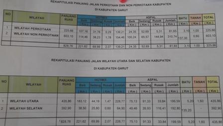 Rekapitulasi Panjang Jalan Kabupaten Garut.
