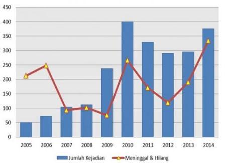 Jumlah kejadian longsor dan korban meninggal selama 2005 - 2014. (BNPB).