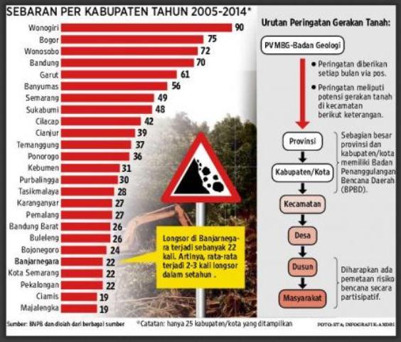 Grafis tren data longsor di Pulau Jawa. (Kompas).