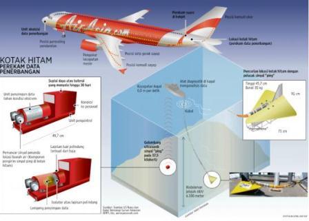 Infografis AirAsia. (Kompas).