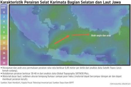 BPPT Karakteristik Perairan Selat Karimata Bagian Selatan dan Laut Jawa. (BPPT)