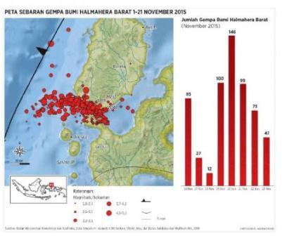 Peta sebaran gempa bumi Halmaera Barat 1-21 November 2015. (Kompas).