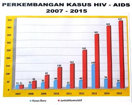 Perkembangan HIV/AIDS Garut, Misiris Bahkan Memilukan.
