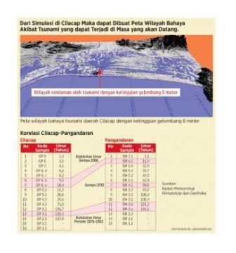 Potensi iwlayah bahaya tsunami daerah Cilacap dengan ketinggian gelombang 8 meter. (BMKG/Ardiansyah/KOMPAS).