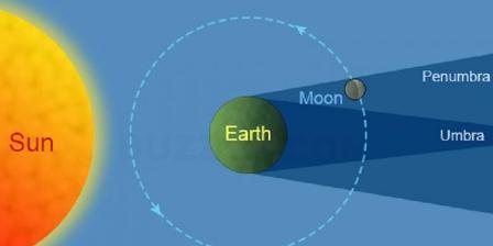 Ilustrasi posisi bumi, bulan, dan matahari saat gerhana bulan penumbra. (Buzzle).