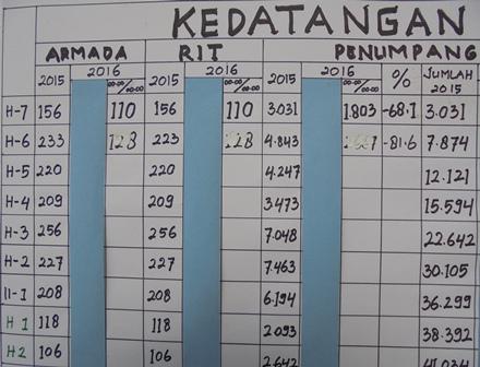 Perkembangan Jumlah Penumpang Turun di Terminal Guntur, Garut.