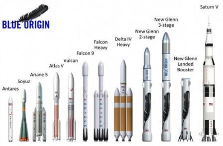 New Glenn dibandingkan dengan sejumlah roket.(Blue Origin)